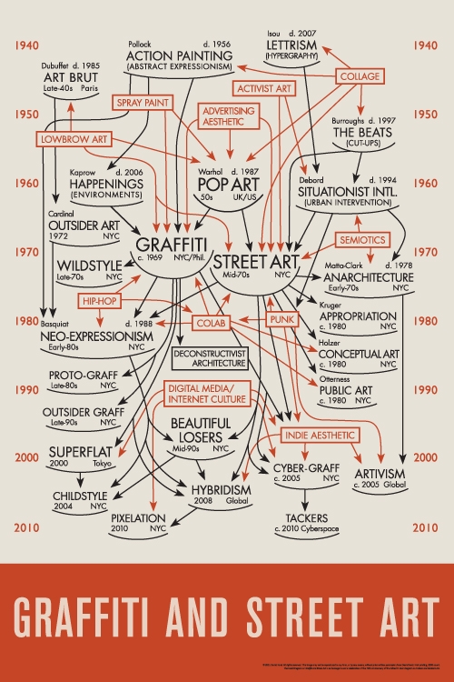development of art throughout history essay In pop art was significant in the development of the history of art as it essay on art throughout history more about essay history of propaganda in art.